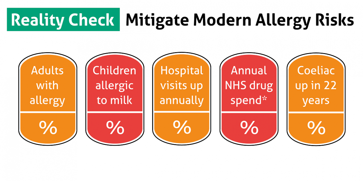 Modern-Allergy-Risks